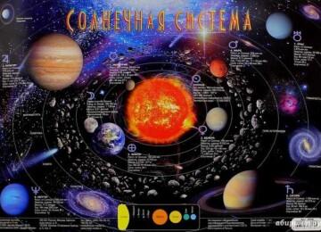 Устройство Солнечной системы