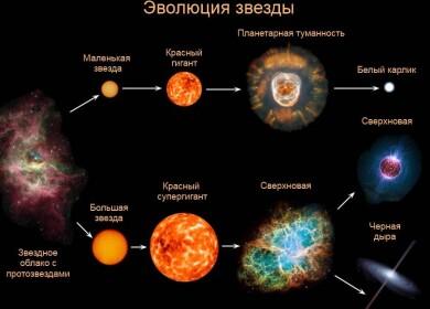 Интересные факты о Солнце для детей