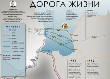 Дорога жизни блокадного Ленинграда. Интересные факты
