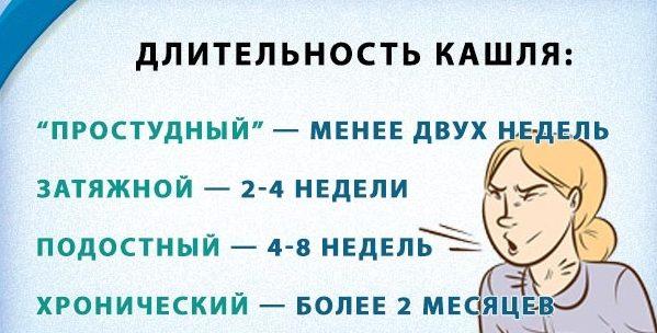 dlitelnost-kashlya-pri-ORZ-e1546955963692.jpg