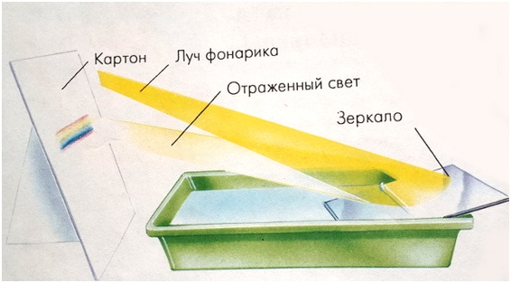 eksperimenti_s_vodoj_dlya_detej-02.jpg