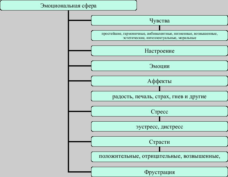 jemocionalnaja-sfera.png