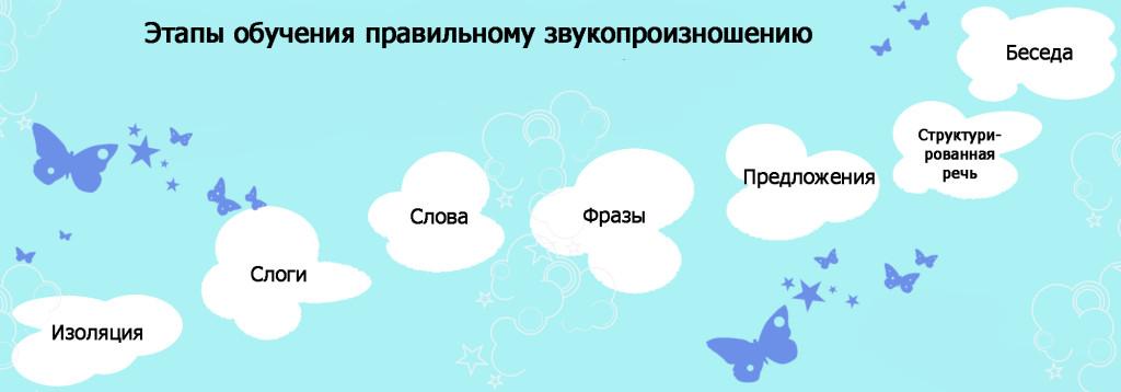 jetapy-obuchenija-1024x358.jpg