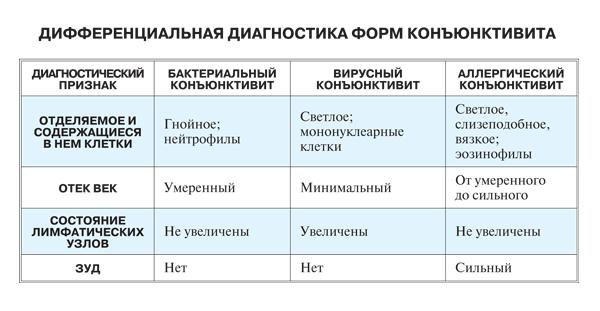 konjuktivit-vidy.png