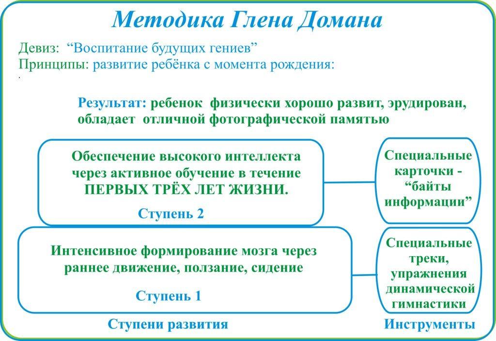 metod-domana-jetapy-1024x703.jpg