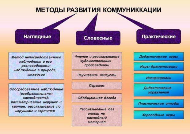 metody-razvitija-e1493095551894.jpeg