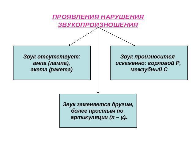 narushenija-proiznoshenija.jpg