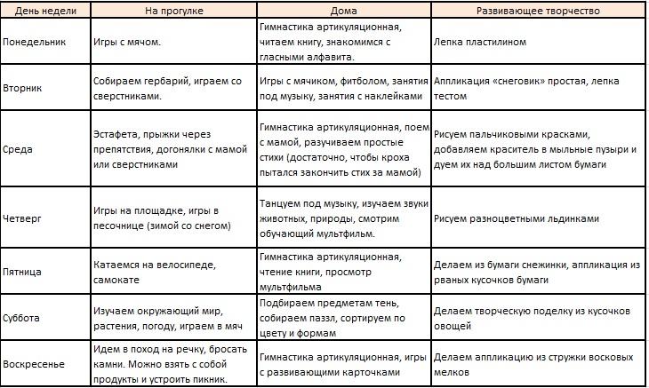 plan-zanyatij-na-nedelyu-dlya-rebenka-2-let.jpg