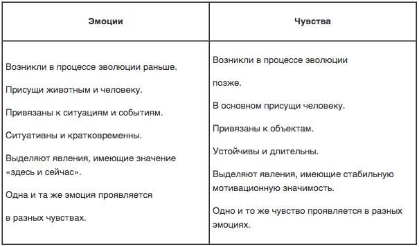 raznica-mezhdu-jemocijami-i-chuvstvami.png