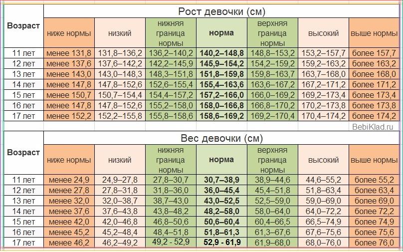 rost-i-ves-devochki-podrostka-do-17-let-tablitsa-voz-1-1.jpeg