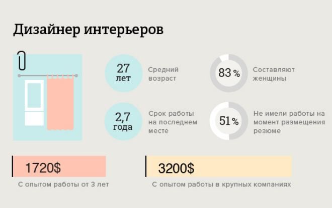 Skolko-zarabatyvaet-dizajner-interera.jpg