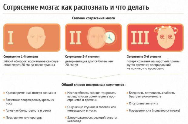 sotrjasenie-stepeni-i-simptomy-e1507015222839.jpg