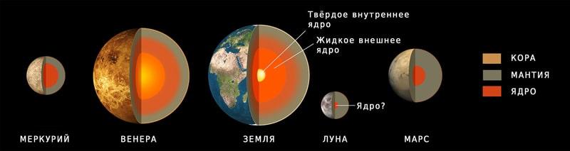 Sravnenie-stroeniya-Marsa-i-drugih-planet-zemnoy-gruppyi.jpg