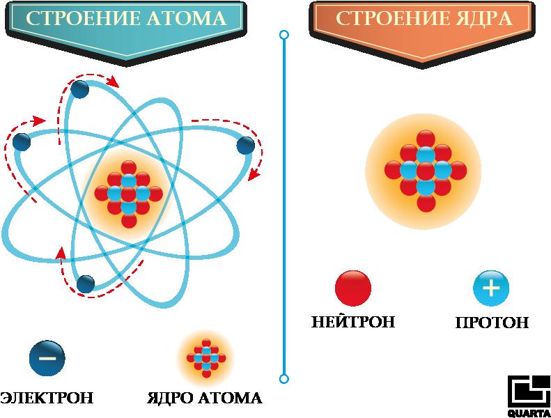 stroenie-atoma.png