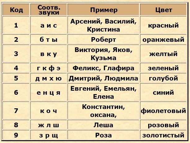 tablica_numerologiya_2.jpg