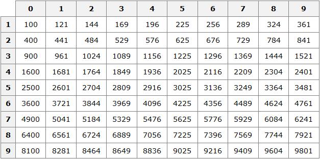 tablitsa-kvadratov-risunok-1.png
