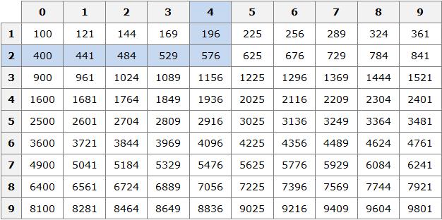 tablitsa-kvadratov-risunok-2.png