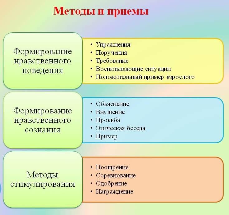 vospitanie-nravstvennoe-formy-i-metody-1.jpg